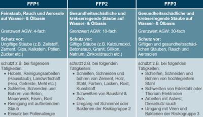 FFP Schutz